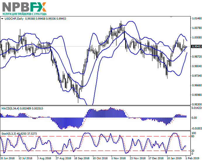 usdchf01022019-2r.png