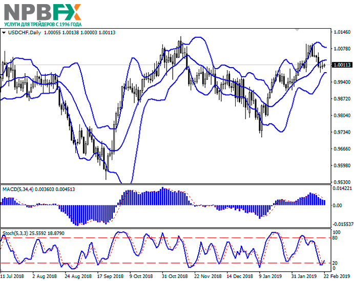 usdchf22022019-22.png