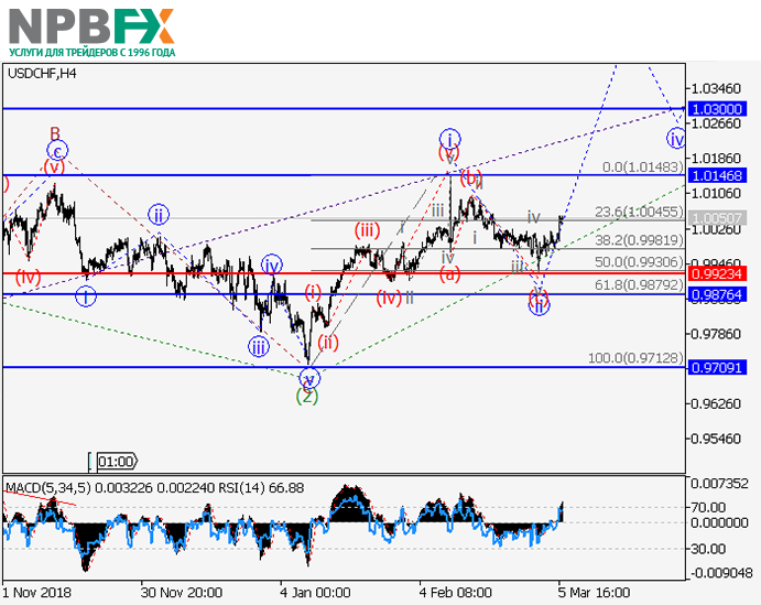 usdchf06032019-22.png