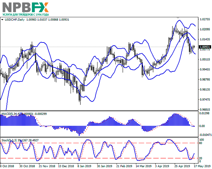 usdchf17052019-2.png