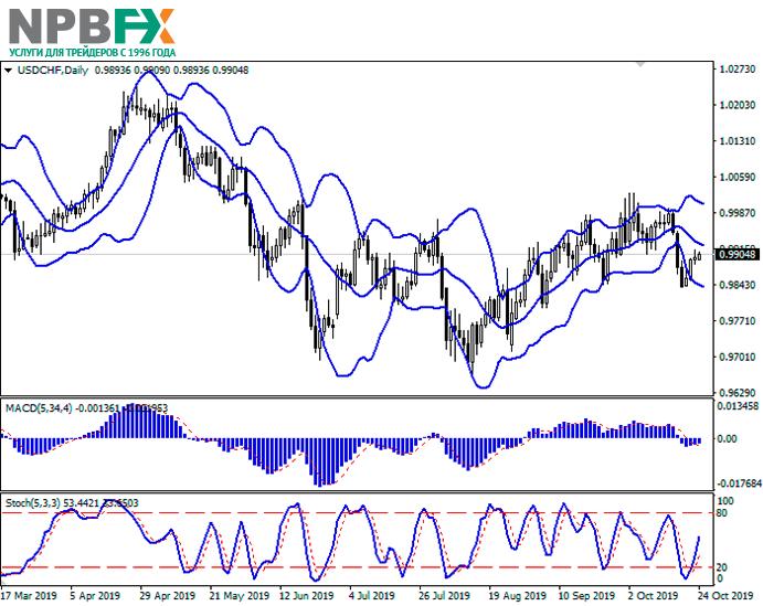 usdchf24102019-22.png