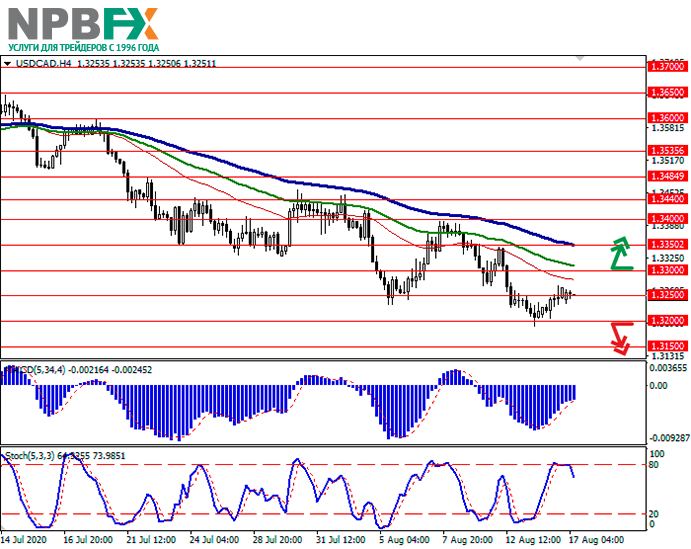 usdcad17082020-11.png