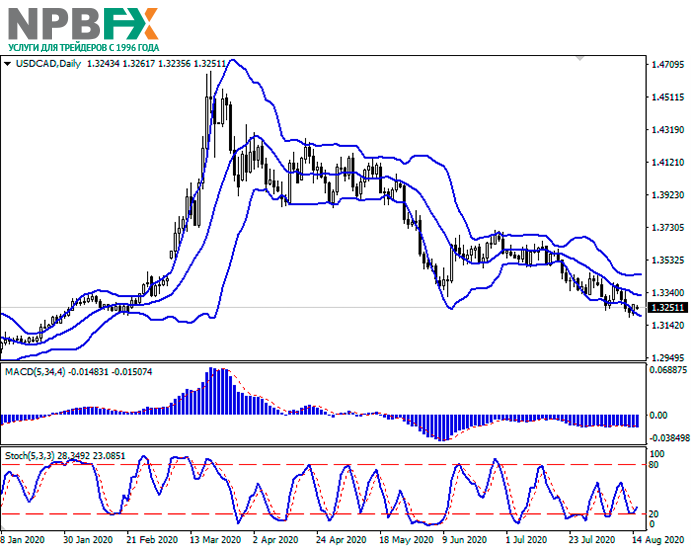 usdcad17082020-22.png