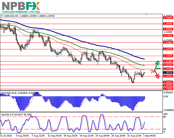usdcad03092020-11.png