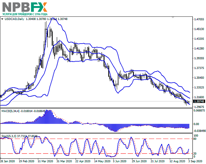 usdcad03092020-22.png
