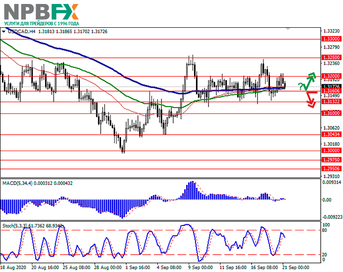 usdcad21092020-11.png