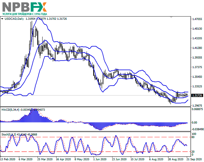 usdcad21092020-22.png