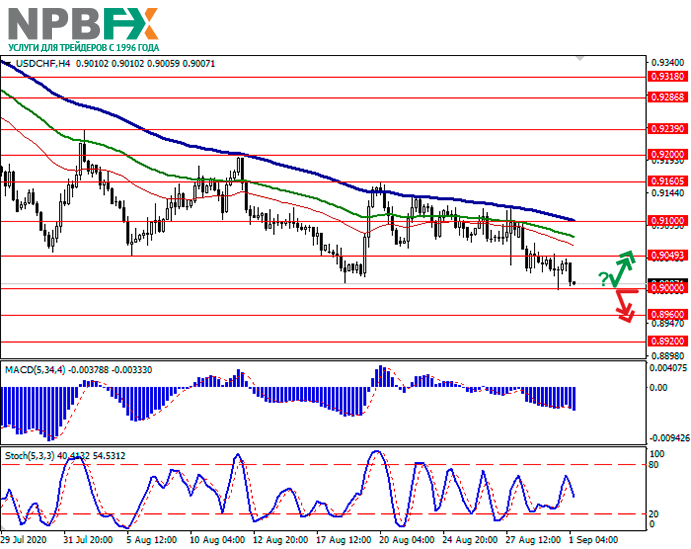 usdchf01092020-11.png