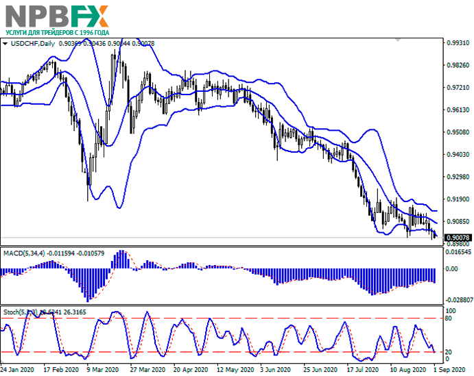 usdchf01092020-22.png