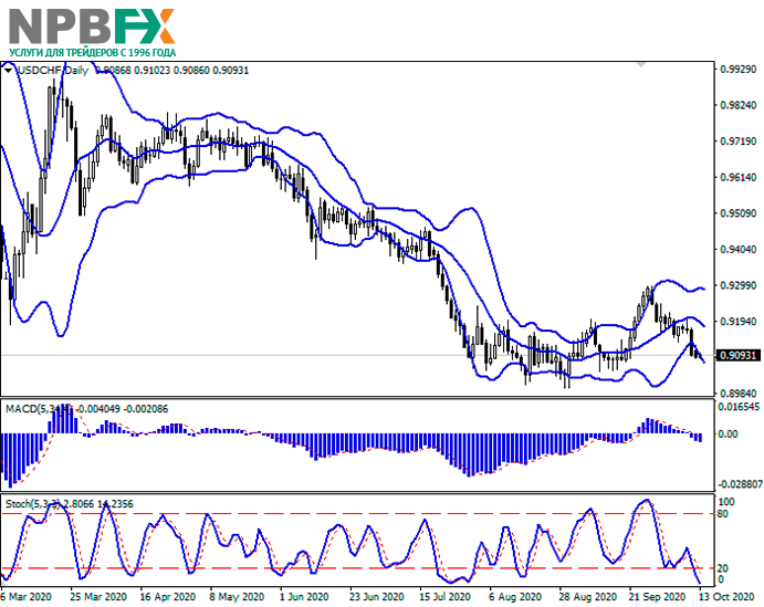 usdchf13102020-22.png