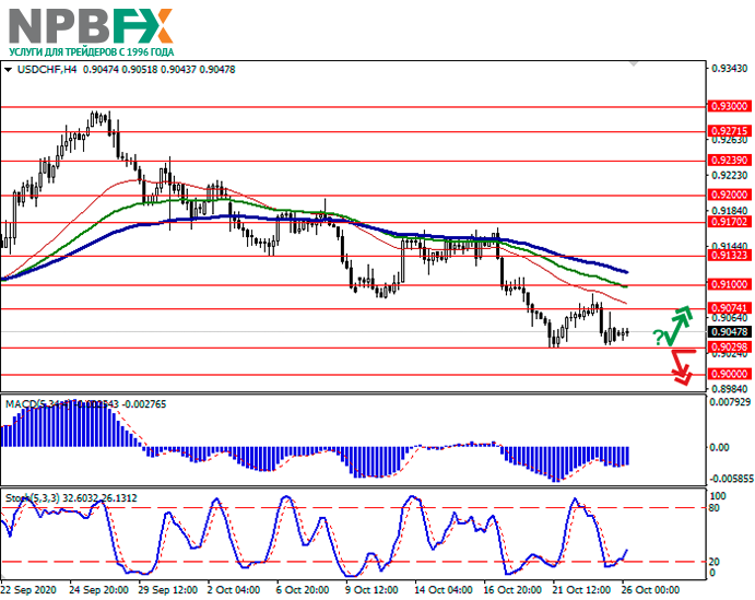 usdchf26102010-11.png