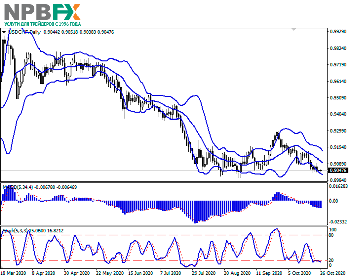 usdchf26102010-22.png