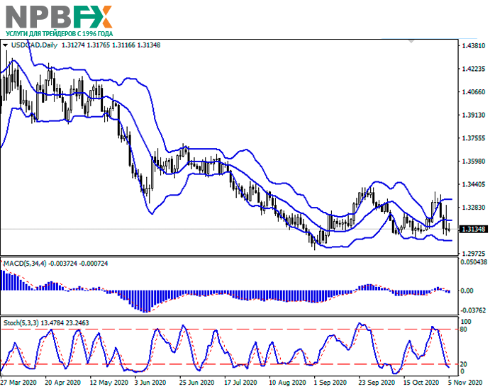 usdcad05112020-22.png