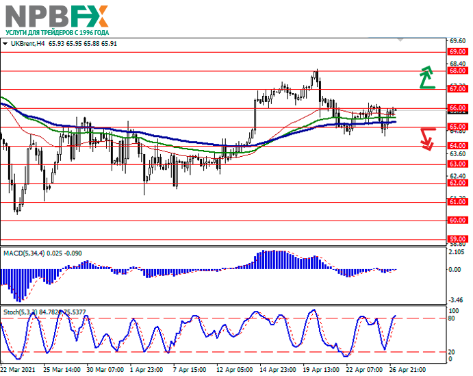 Brent-Crude-Oil-270421-2.png