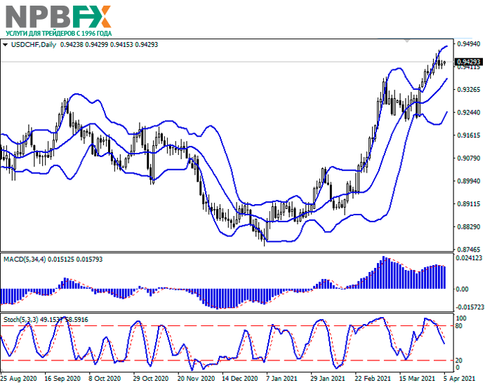 USDCHF050421-22.png