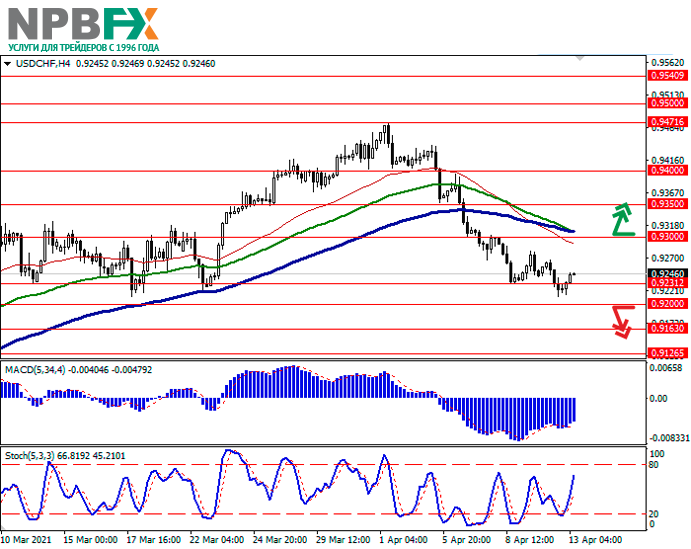 USDCHF130421-2.png