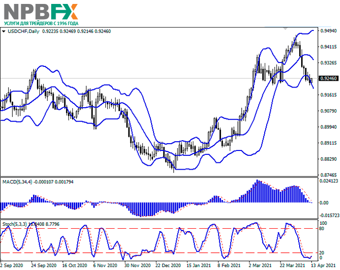 USDCHF130421-22.png