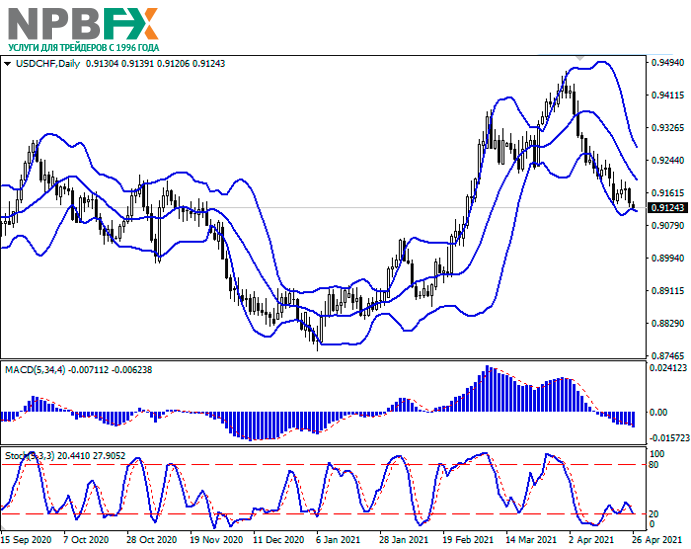 USDCHF260421-22.png