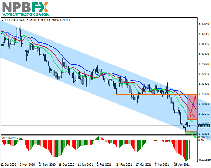 USDCAD170521-1.png