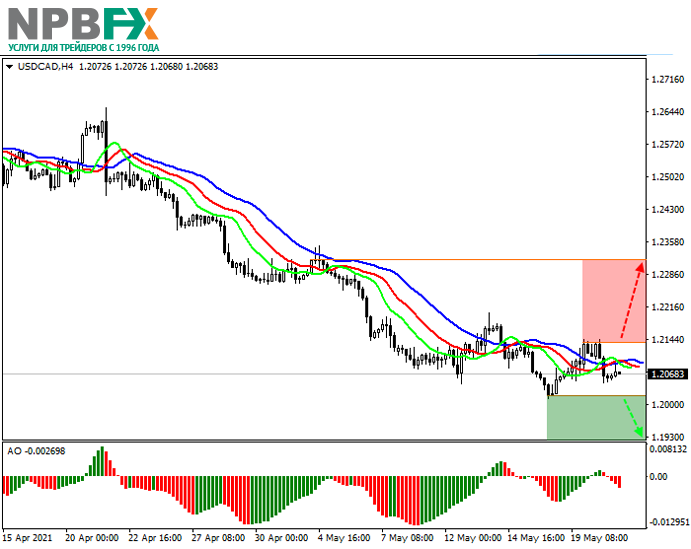 USDCAD210521-1.png