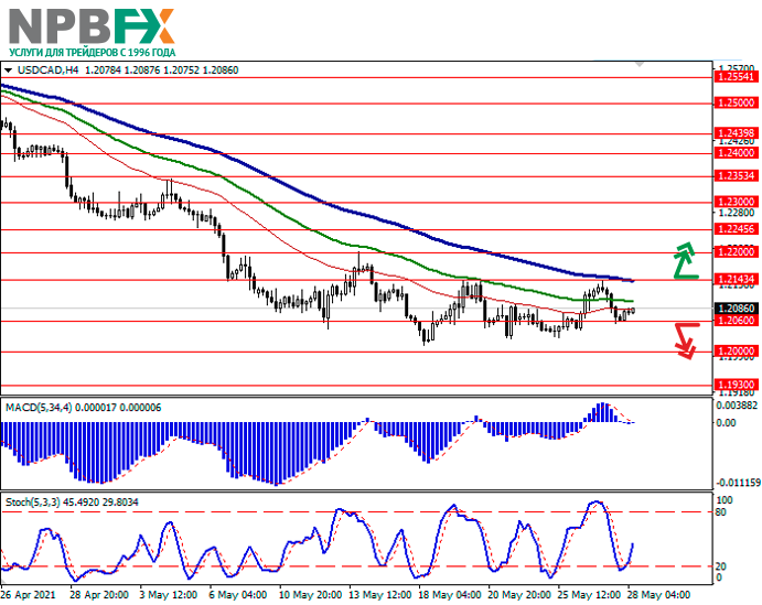 USDCAD280521-2.png