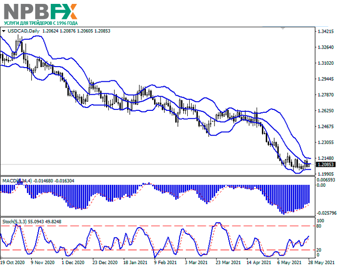 USDCAD280521-22.png