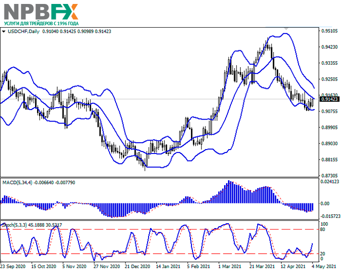 USDCHF040521-22.png