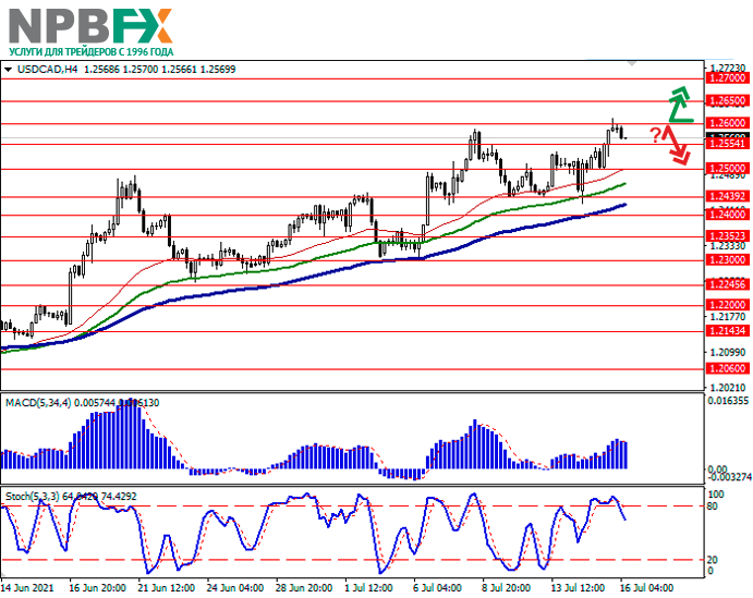 USDCAD160721-2.png