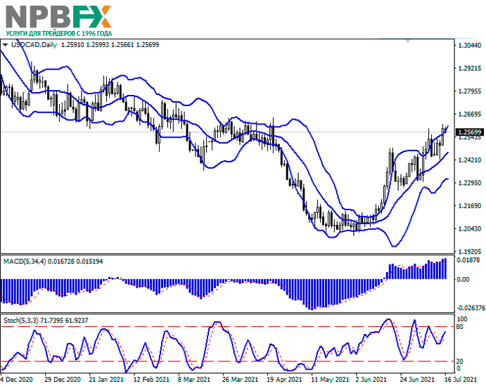 USDCAD160721-22.png