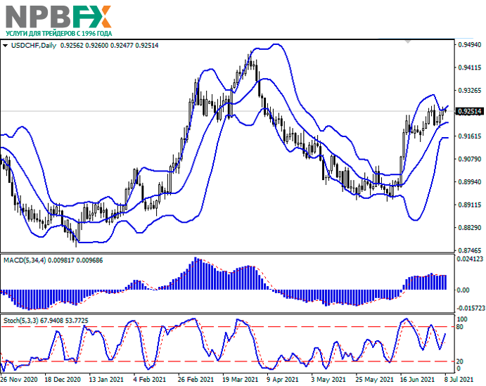 USDCHF080721-22.png