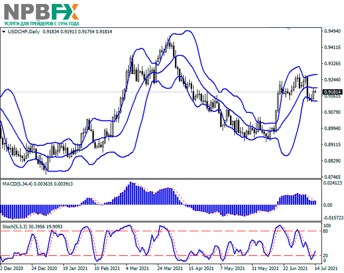 USDCHF140721-22.png