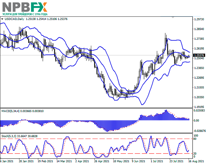 usdcad-16082021-22.png