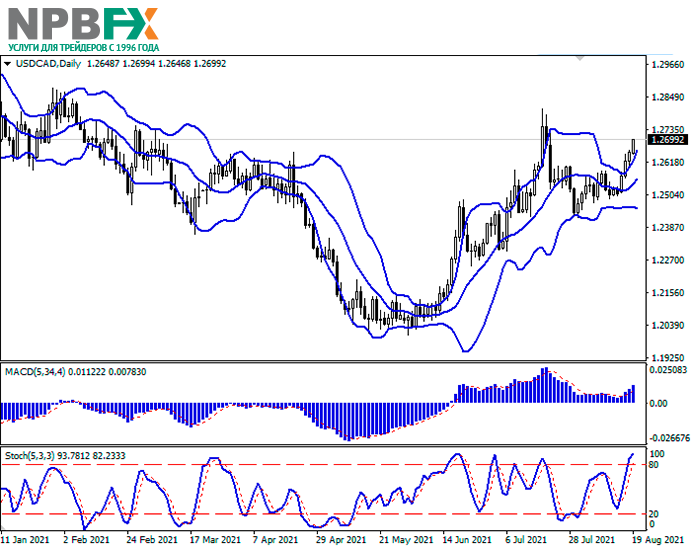 usdcad19082021-22.png