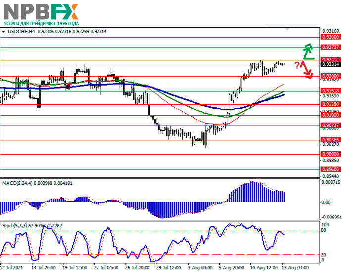 usdchf-13082021-11.png