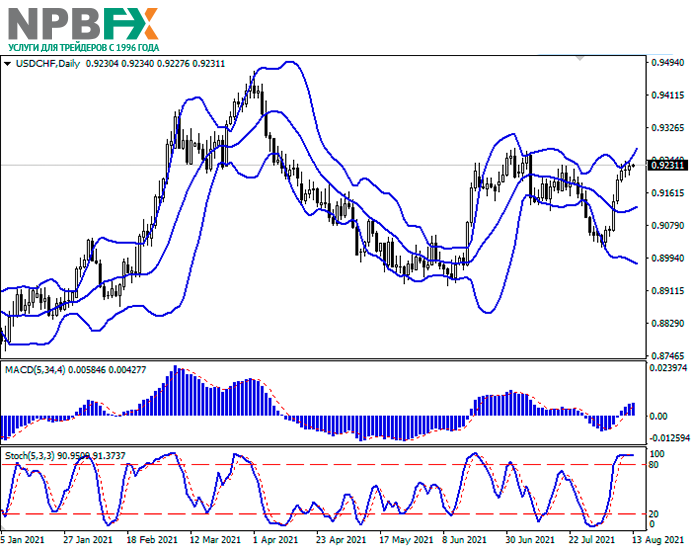 usdchf-13082021-22.png