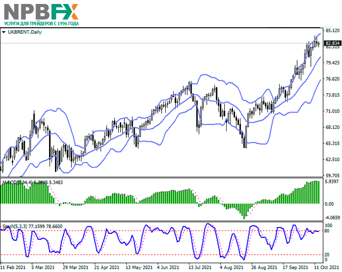 Brent-Crude-Oil-131021-22.png